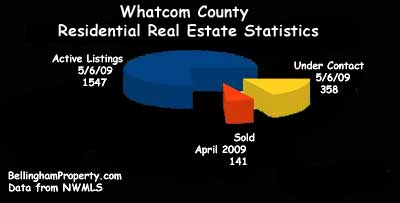 Whatcom County Real Estate Market Report Chart for April, 2009