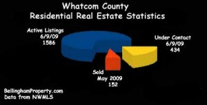 Whatcom County Real Estate chart