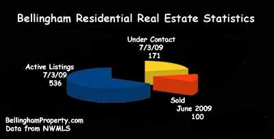 Bellingham Real Estate Market Report Chart