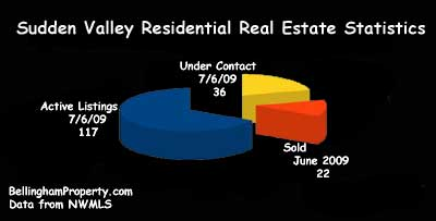 Sudden Valley Real Estate Chart