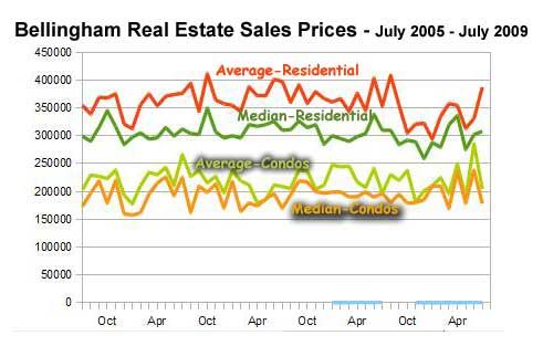 Bellingham Real Estate Market Stats