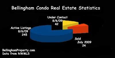 Bellingham Condo Real Estate Statistics