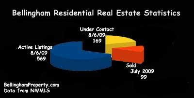 Bellinghm Real Estate