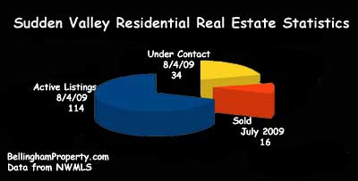 Sudden Valley Real Estate Market Report
