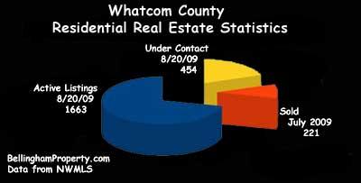 Whatcom County Real Estate