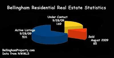 Bellingham Real Estate Stats