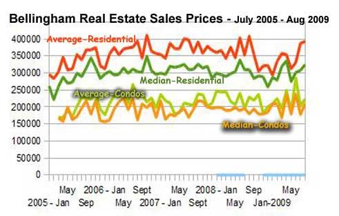 Bellingham Real Estate Sales Stats
