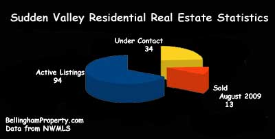Sudden Valley Real Estate Stats