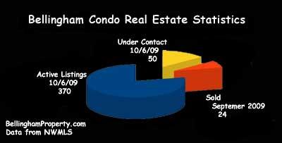 Bellingham Real Estate Market Statitics