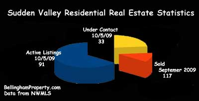 Sudden Valley Residential Real Estate Statistics