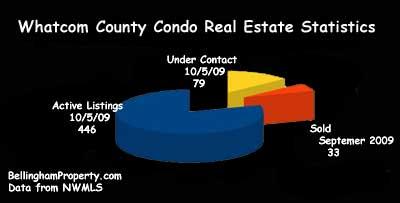 Whatcom County Condo Real Estate Statistics