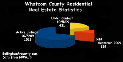 Whatcom County Residential Real Estate Statistics