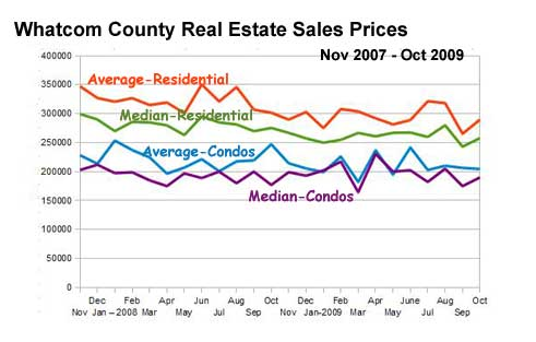 Whatcom County Real Estate Sales-Stats