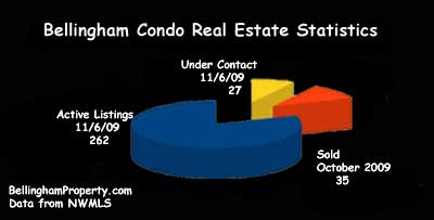 Bellingham Real Estate Stats