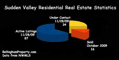 Sudden Calley Real Estate Stats