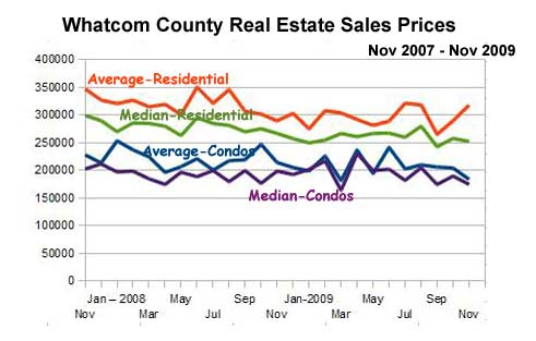 Whatcom County real estate market stats
