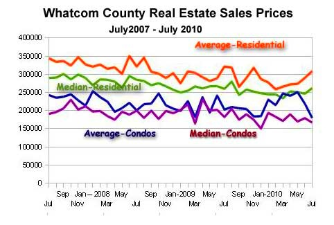 Whatcom-Sales-Stats-july-10