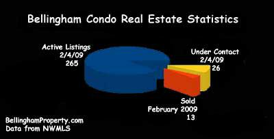 Bellingham Real Estate Condo Graph