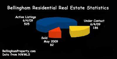 Bellingham Real Estate - Resisential Graph