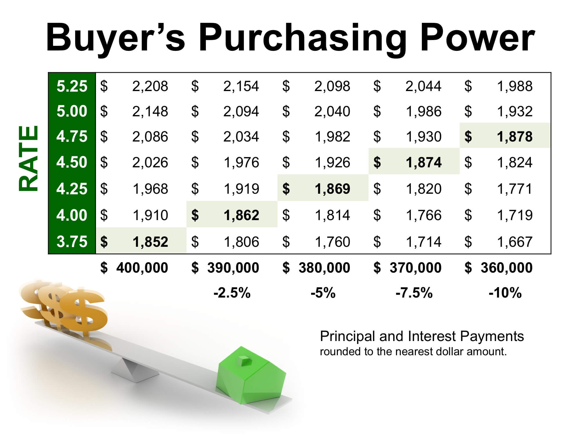 your purchasing power to buy a home in clarksburg village md