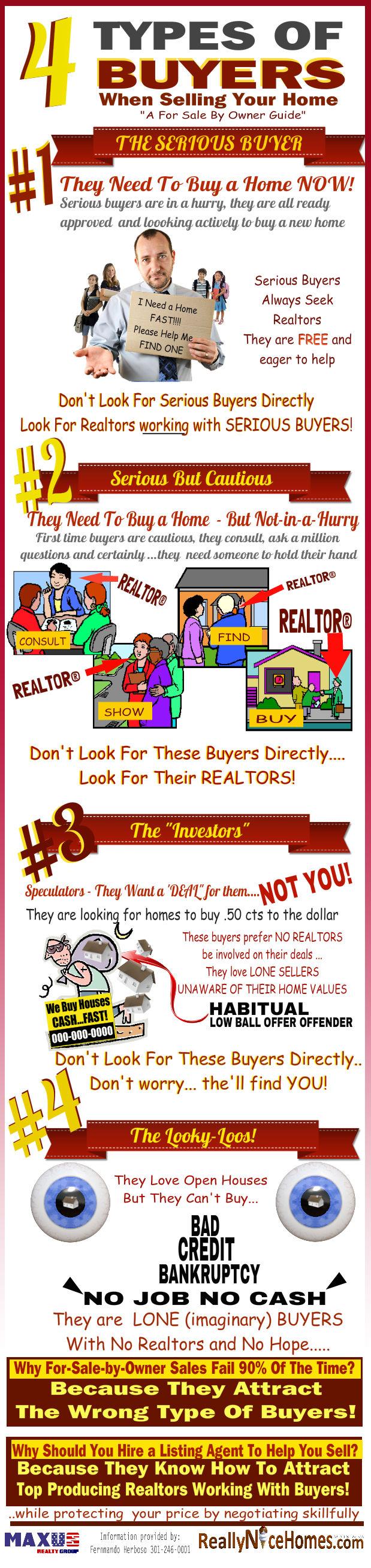 4 types of Buyers