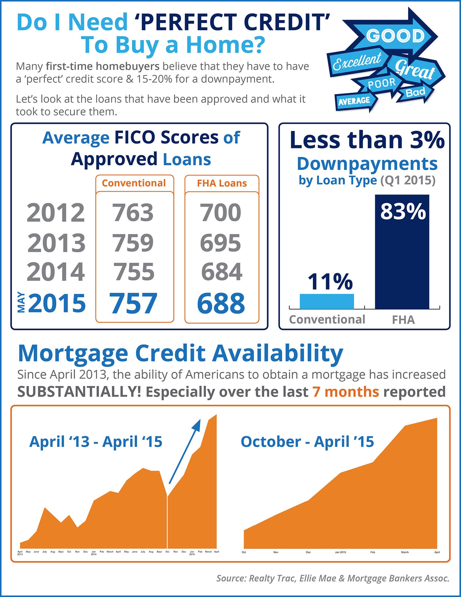 Facts about buying a home - Credit Mortgage