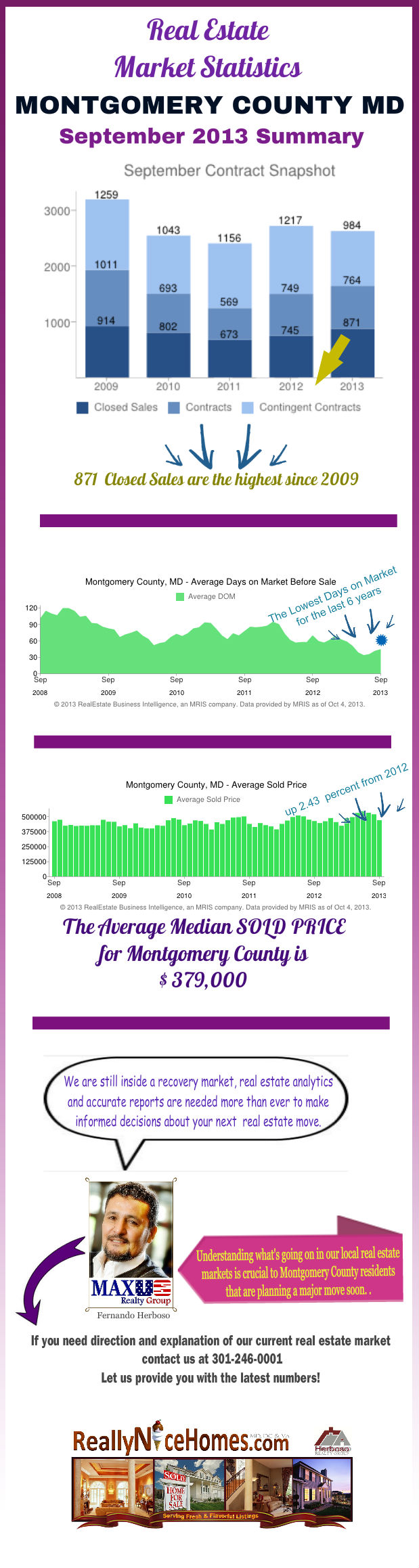 Montgomery County MD Real Estate