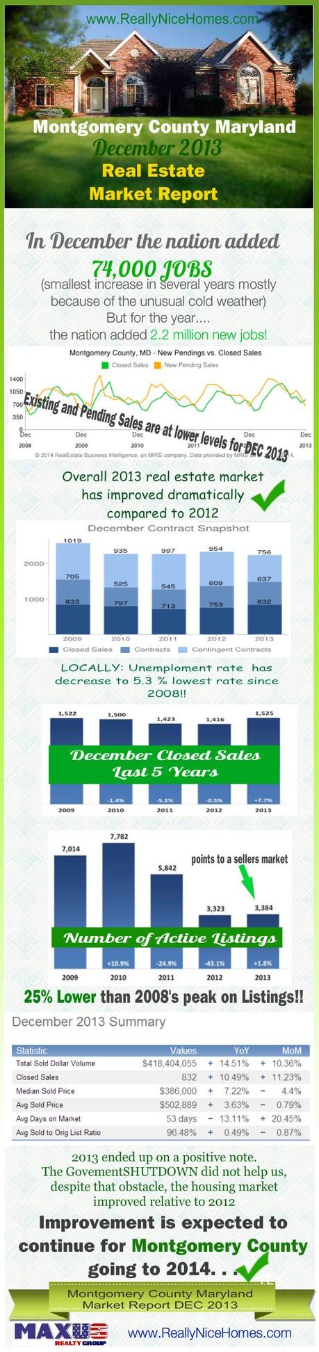 montgomery County Market Report