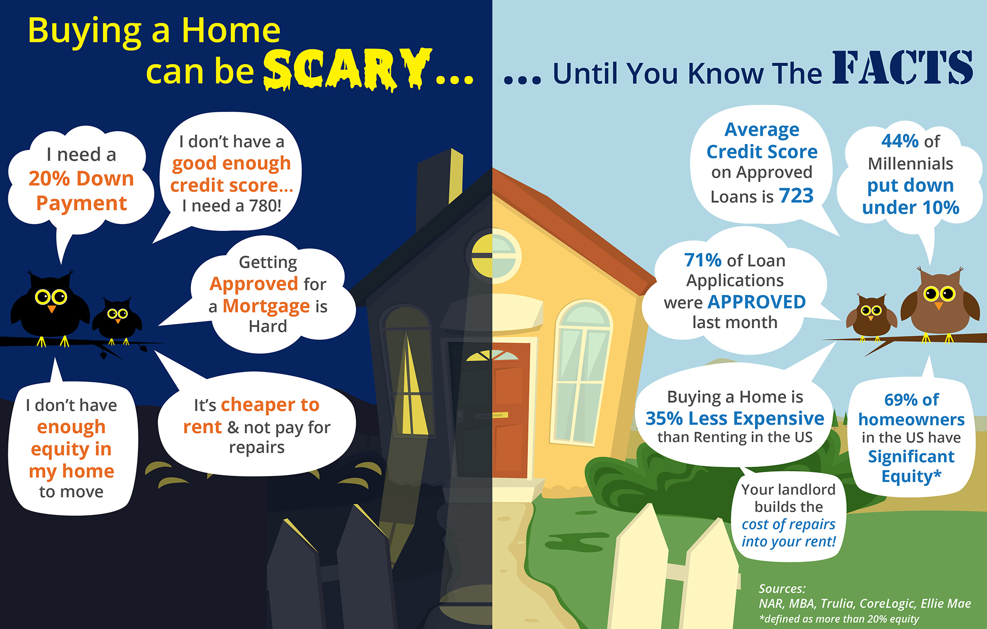 Buying Homes Can Be Scary