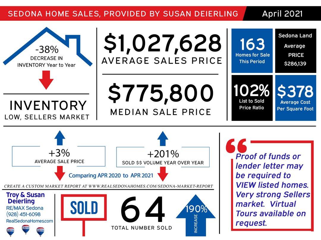 April 2021 Sedona Real Estate Market