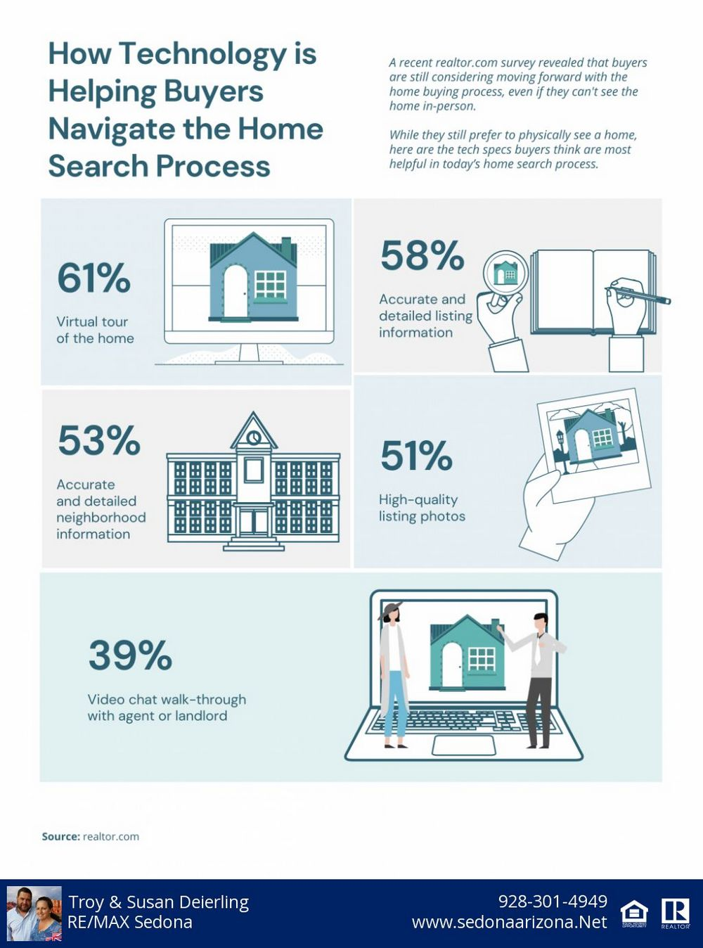 Sedona Home Buyers Use Technology to Find a Home