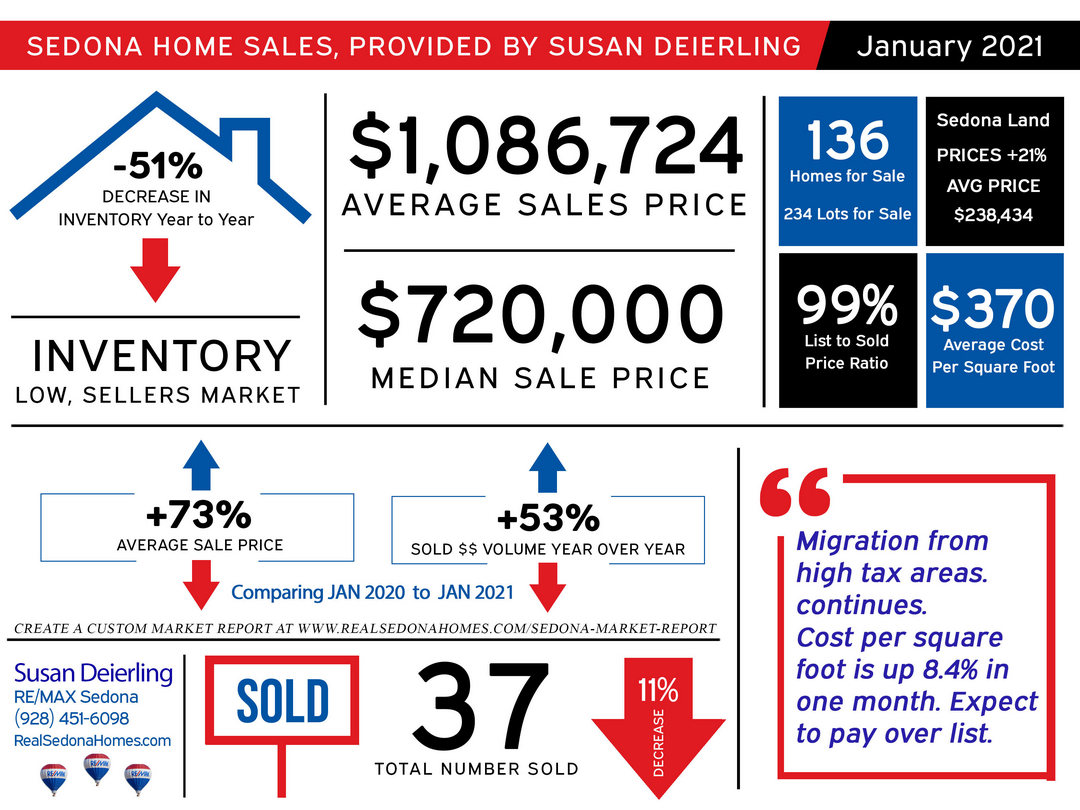 January 2021 Sedona Real Estate Market Statistics