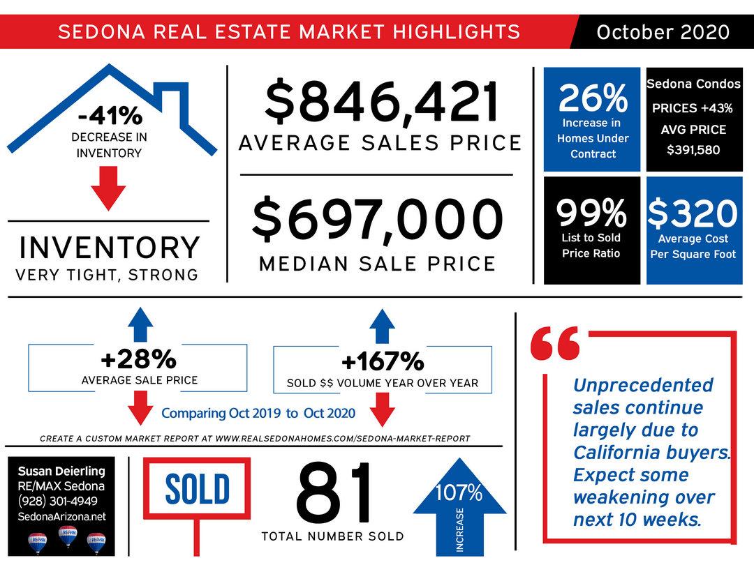 October 2020 - Sedona real estate statistics