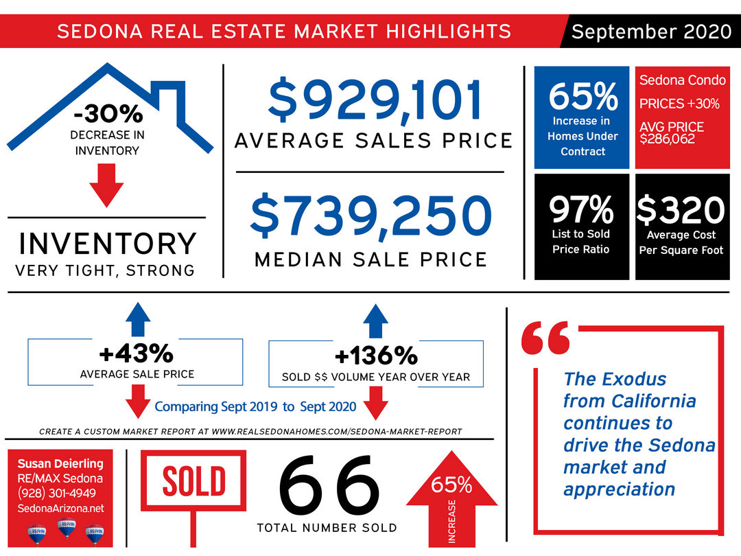 Sedona real estate market update October 2020