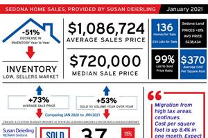 January 2021 Sedona Real Estate Market Statistics