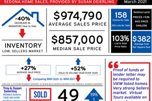 March 2021 Sedona Real Estate Update