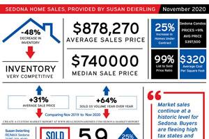 November 2020 Sedona Real estate sales