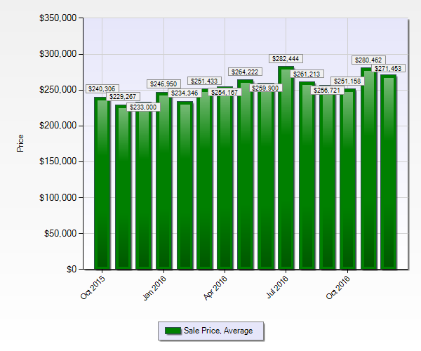How much does a home cost in the Ruby Hill neighborhood?
