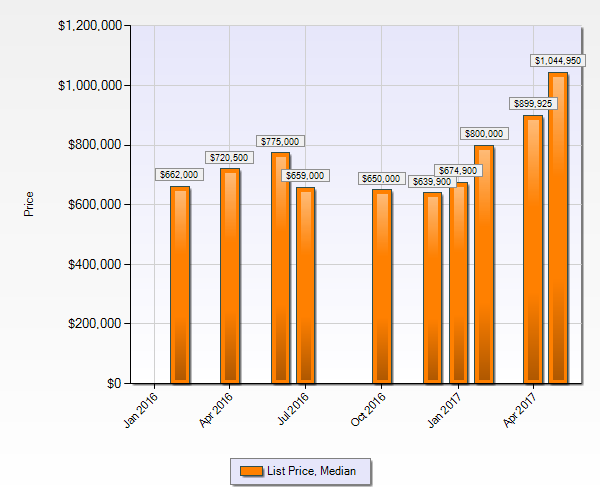Cherry Creek Village Neighborhood Market Statistics - Median List Price