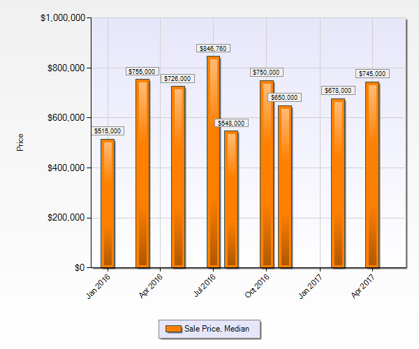 Cherry Creek Village Neighborhood Market Statistics - Median Sales Price