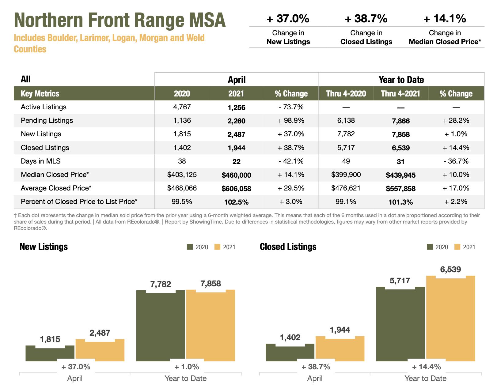 Colorado Real Estate Market Report Northern Front Range MSA April 2021