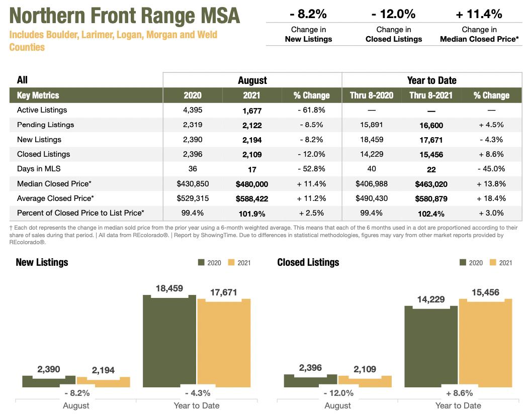 Colorado Real Estate Market Report Northern Front Range MSA August 2021