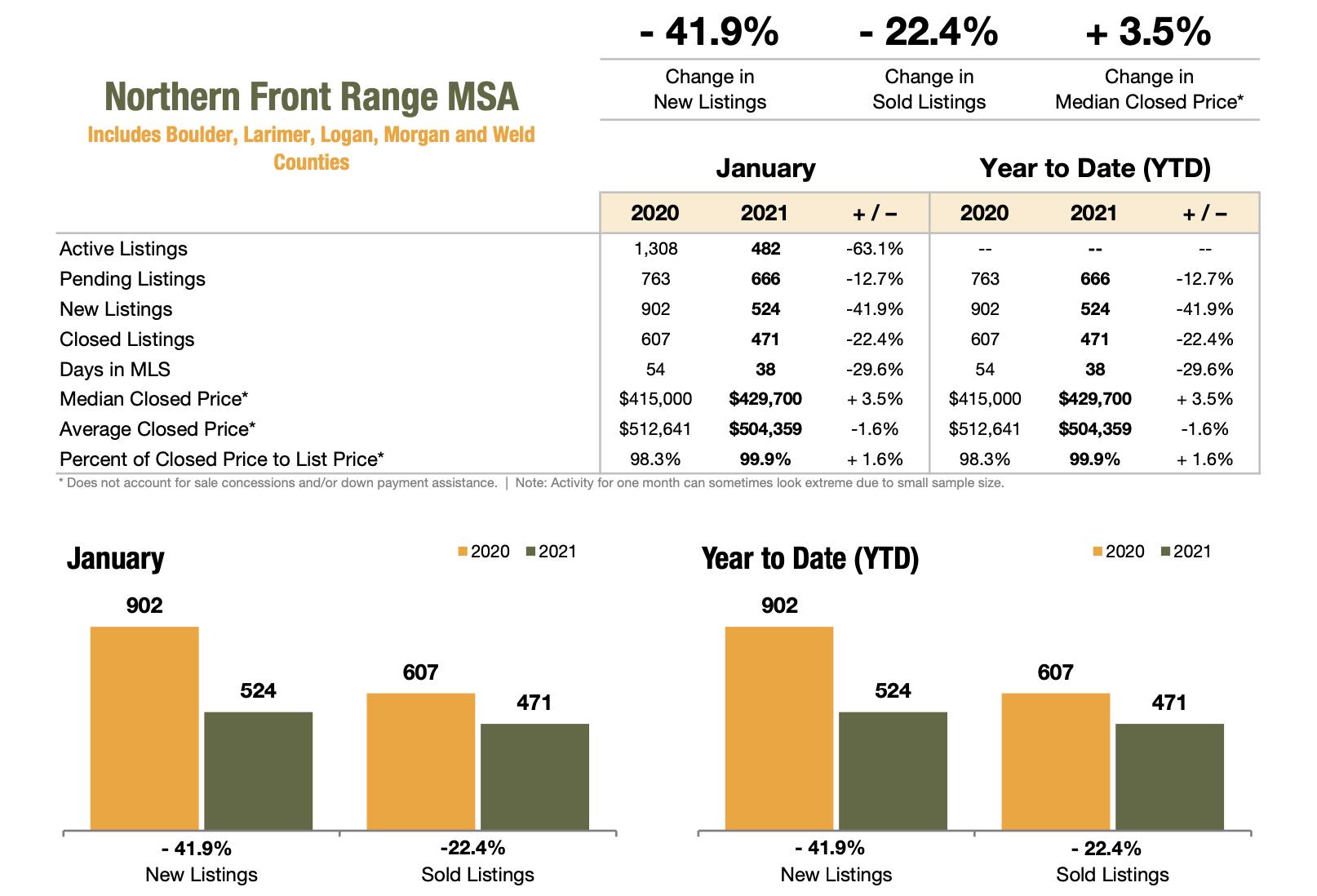 Colorado Real Estate Market Report Northern Front Range MSA January 2021