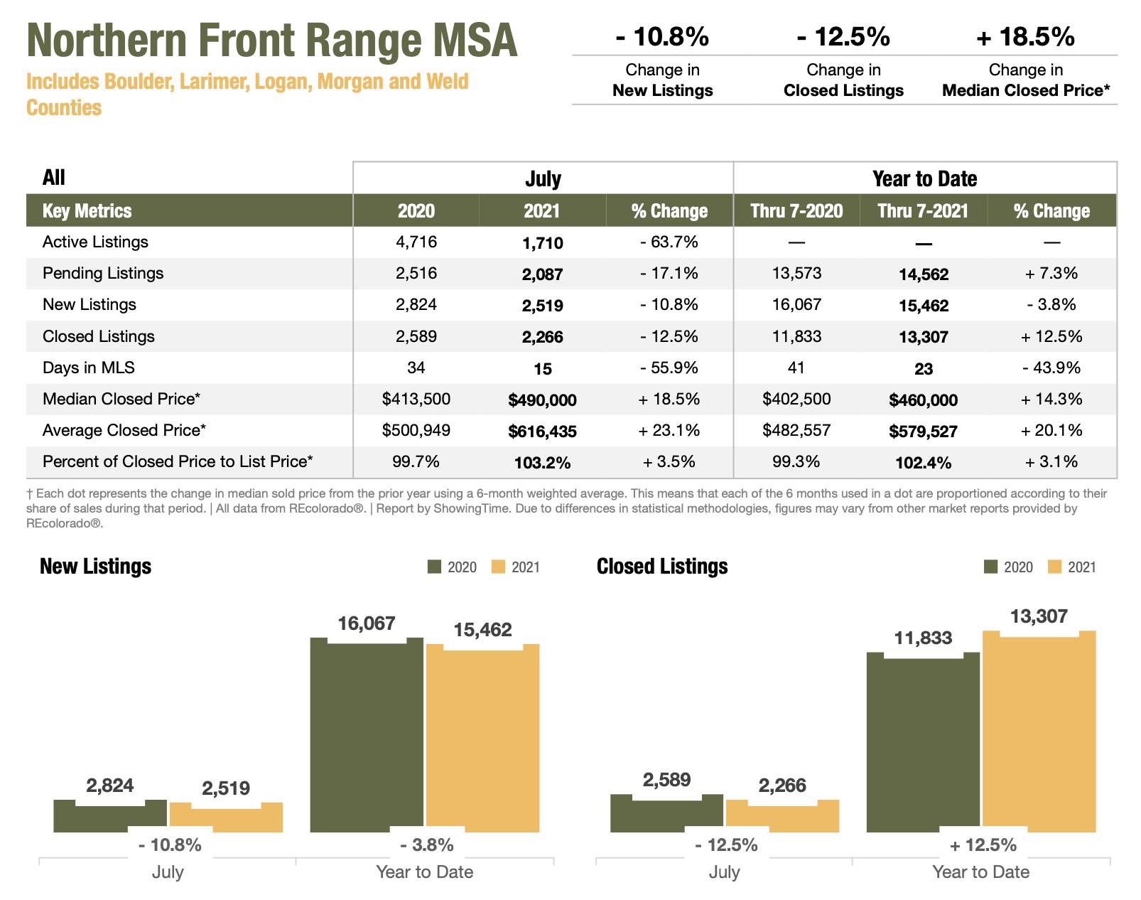 Colorado Real Estate Market Report Northern Front Range MSA July 2021