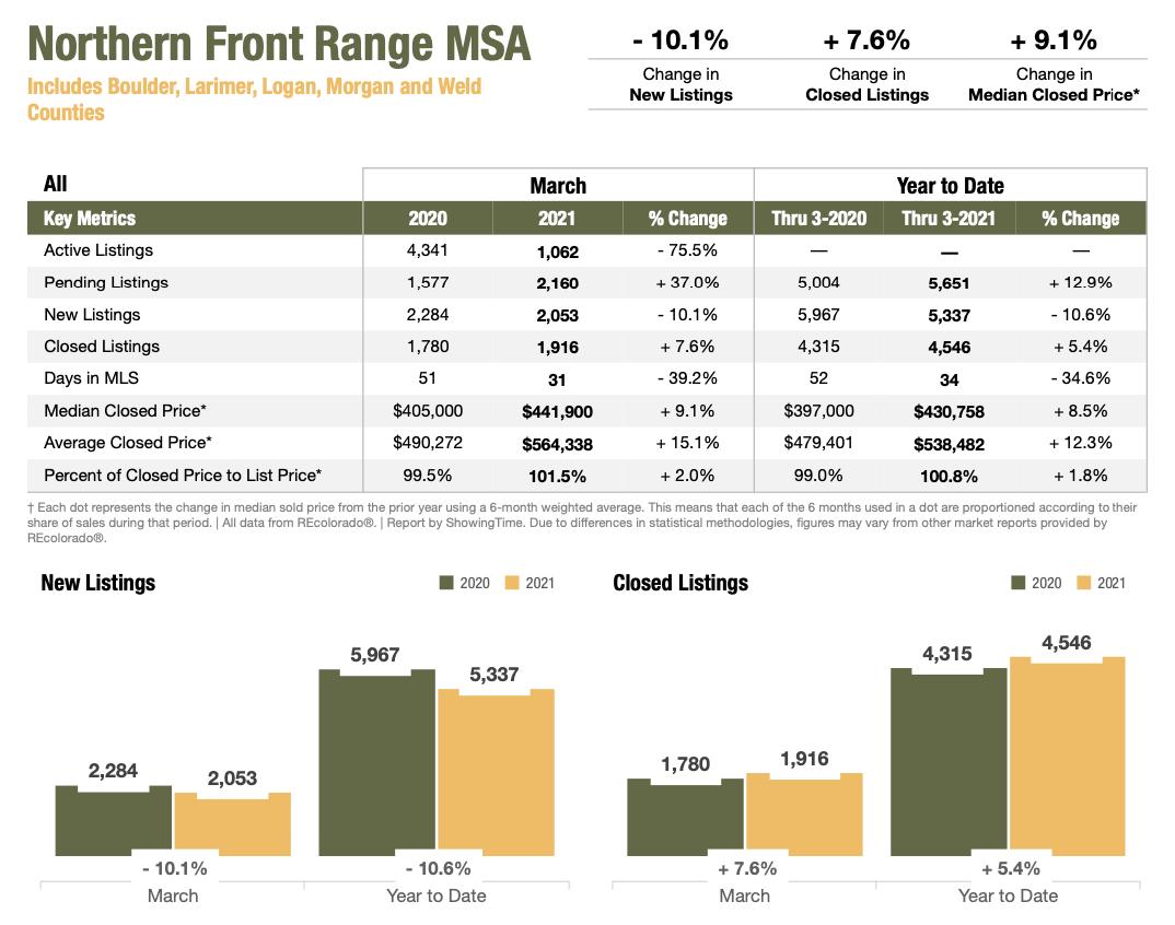 Colorado Real Estate Market Report Northern Front Range MSA March 2021