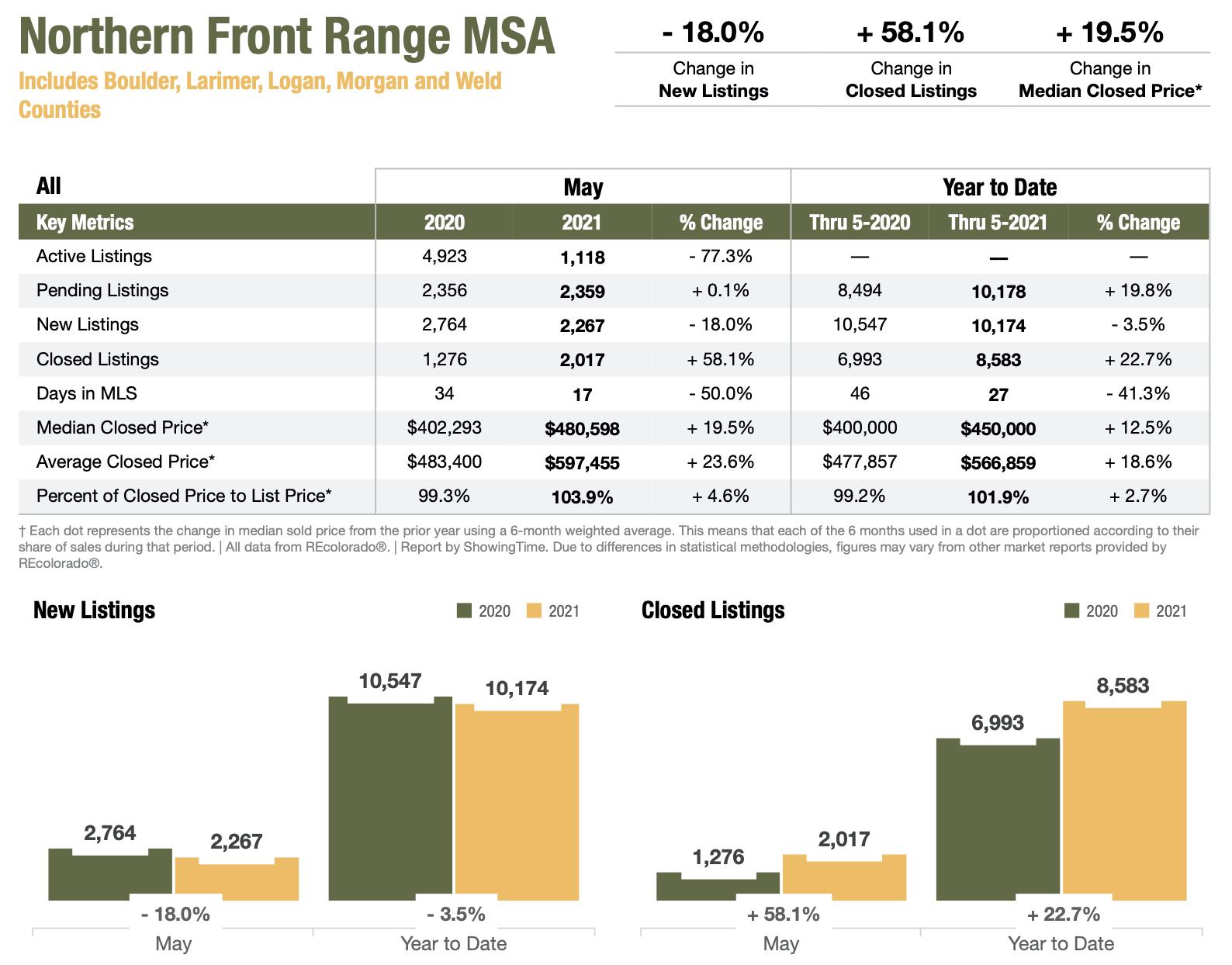 Colorado Real Estate Market Report Northern Front Range MSA May 2021