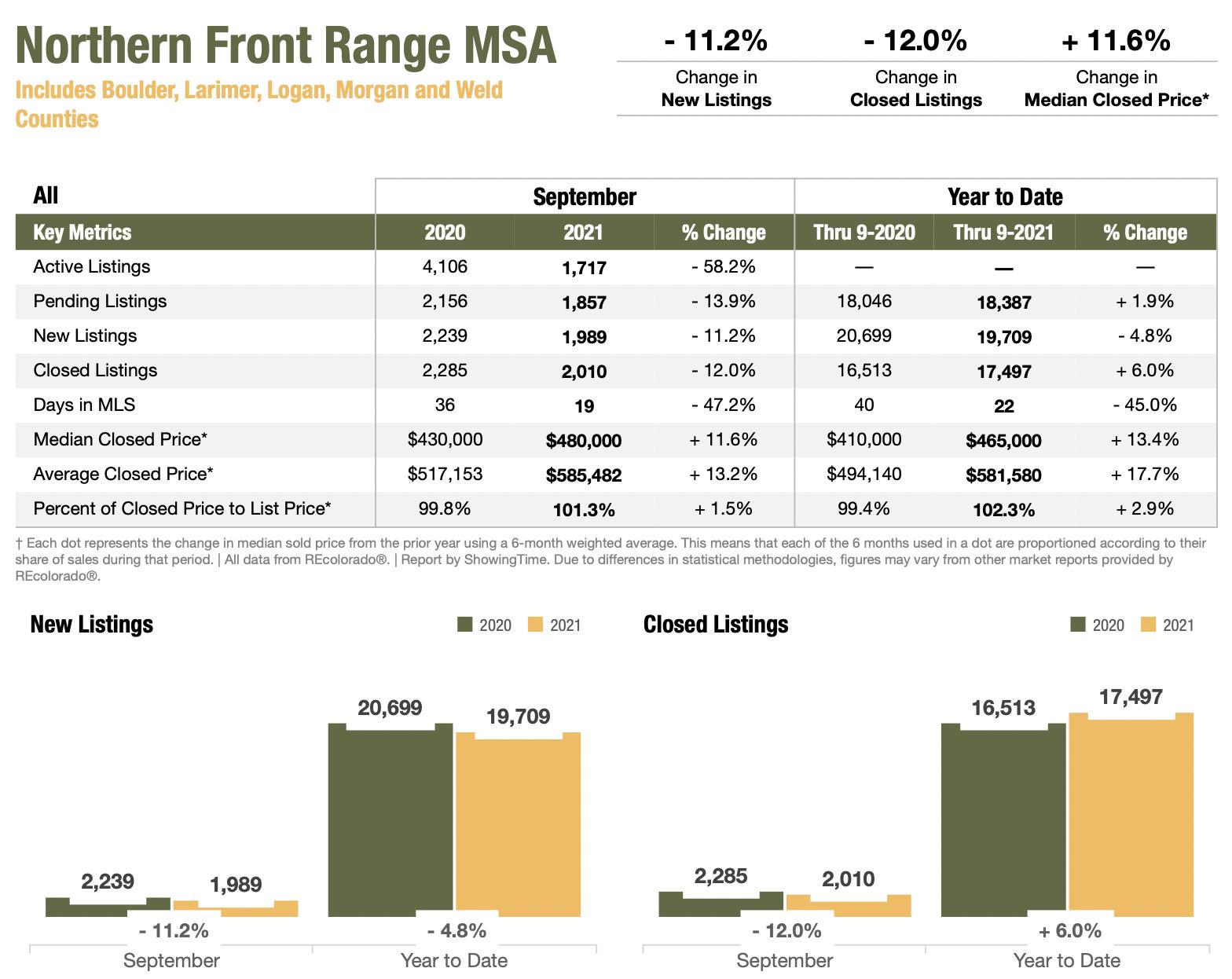 Colorado Real Estate Market Report Northern Front Range MSA September 2021