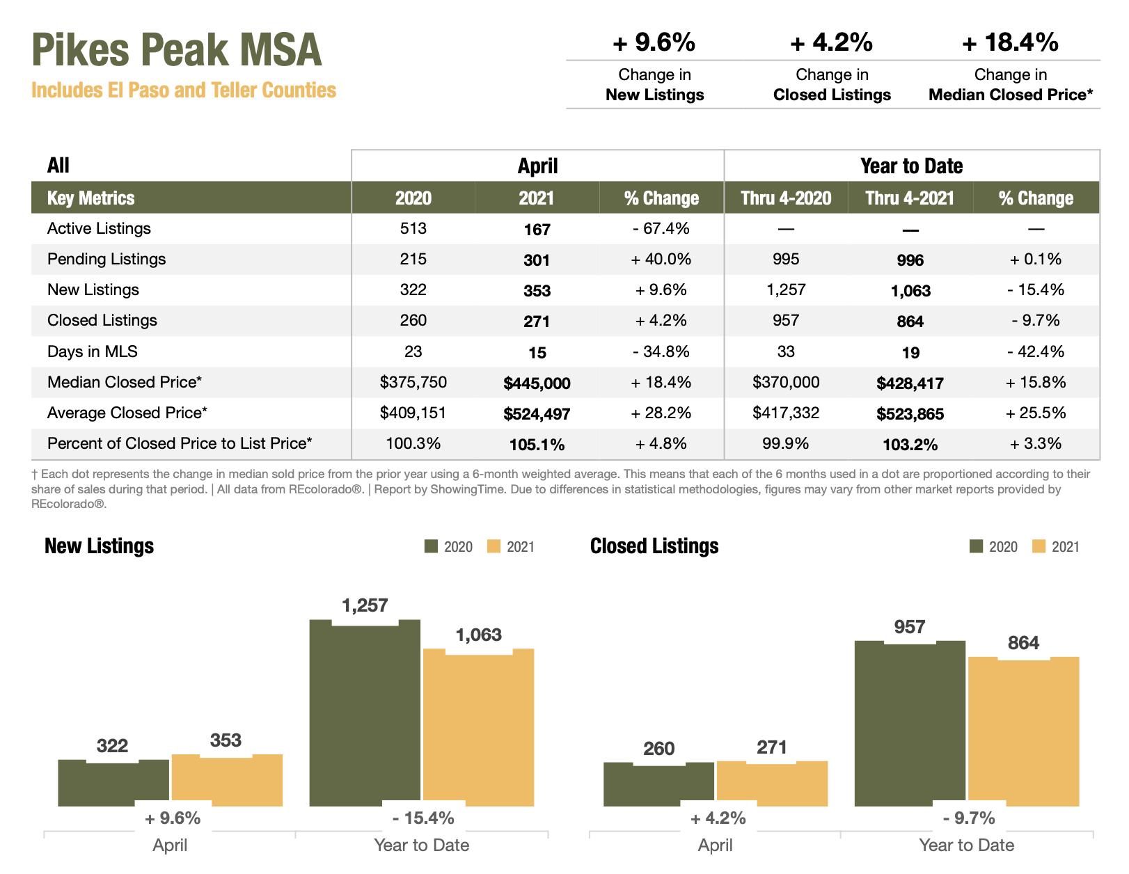 Colorado Real Estate Market Report Pikes Peak MSA April 2021