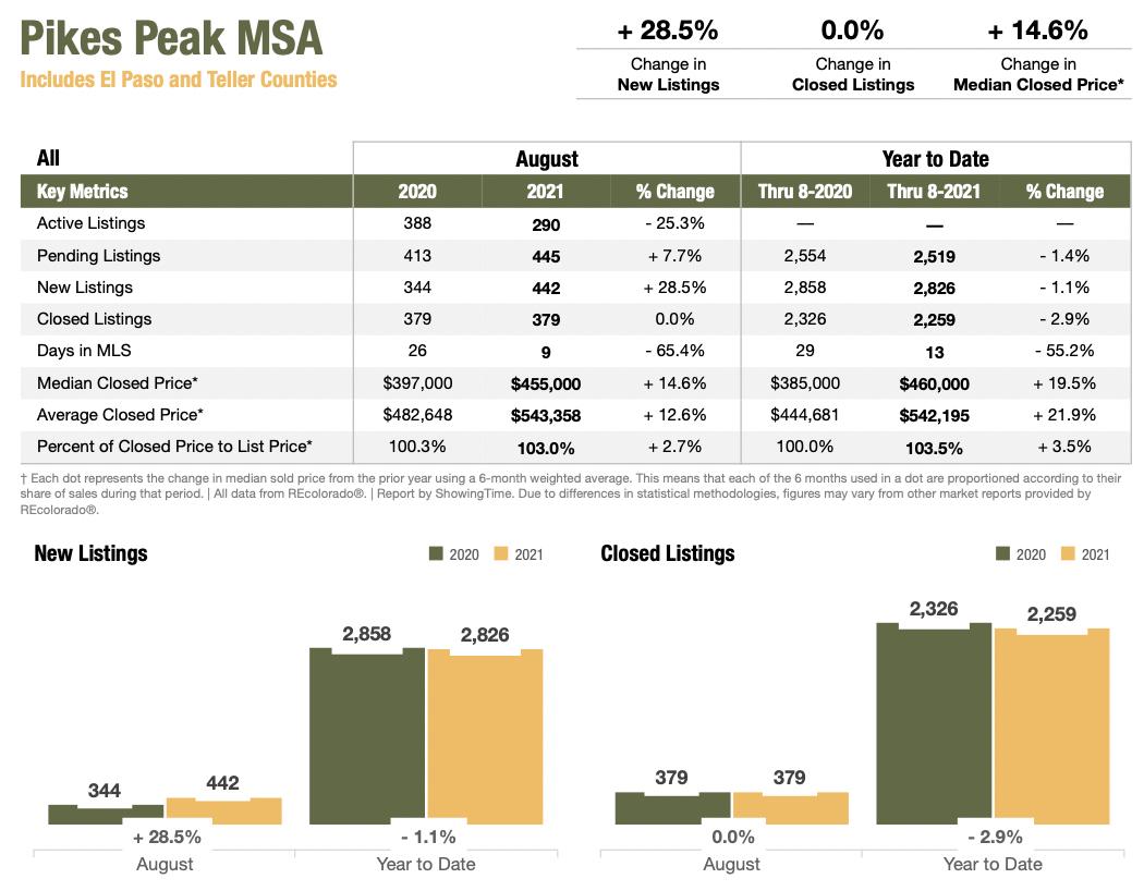 Colorado Real Estate Market Report Pikes Peak MSA August 2021