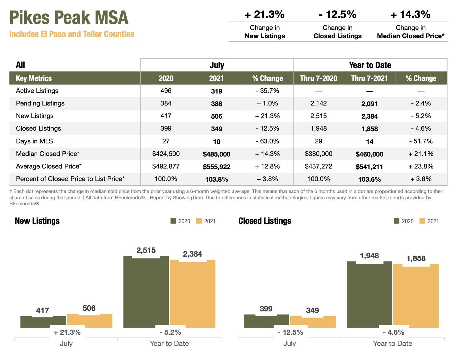 Colorado Real Estate Market Report Pikes Peak MSA July 2021